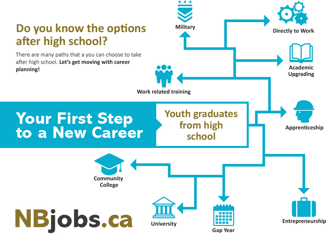 options after high school powerpoint skills pages youth employment blog